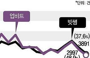 빗썸·업비트, 잇단 악재에 거래소 순위 '엎치락뒤치락'