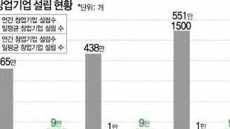 韓·中 스타트업 61배 차이... 사회·정책 시스템 바꿔야