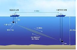 .S. Korea succeeds in testing full duplex underwater communication.