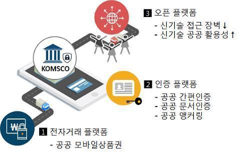 State mint to establish S. Korea's first public sector blockchain