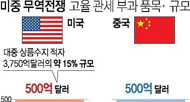 [해외투자 ABC] 치솟던 중국·베트남 펀드 수익률 뚝