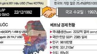 [Kinh tế] Thương mại Việt Nam – Hàn Quốc phát triển đầy khởi sắc