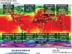 Trái đất đang nóng lên và phản ứng của các hệ sinh thái tự nhiên