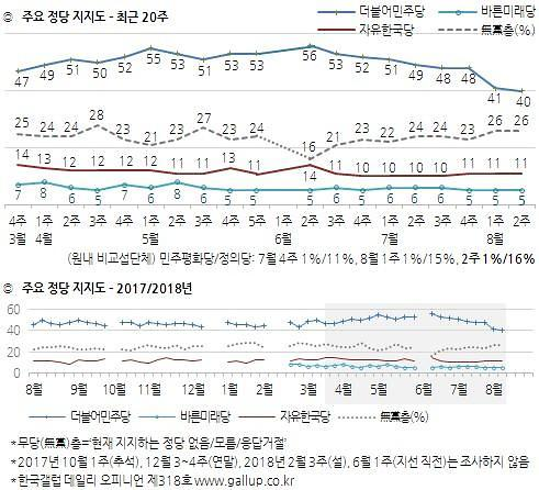 지방선거후 두 달…추락한 민주당 지지율, 고스란히 정의당으로