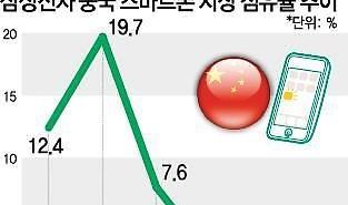 삼성, 중국 생산 기지 재편... '부품 키우고, 완제품 줄이고'