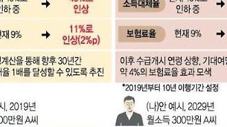 """정부 """"국민연금 지속 위해 인상 불가피""""…온라인선 '폐지 청원'"""