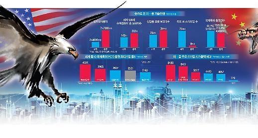 '5G' 미래산업 제패 향한 G2 '왕좌의 게임'