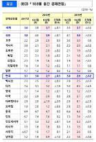 OECD、今年の韓国の経済成長率2.7%の見通し...、5月に比べ0.3%p下方修正