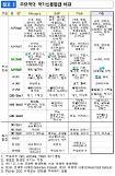 日系の信用評価社のR&I、A +→AA-上方修正...「韓国経済堅調である」
