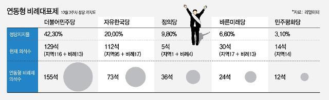 지지율로 '연동형비례제' 시뮬레이션…정의 '급증' 한국 '급감'
