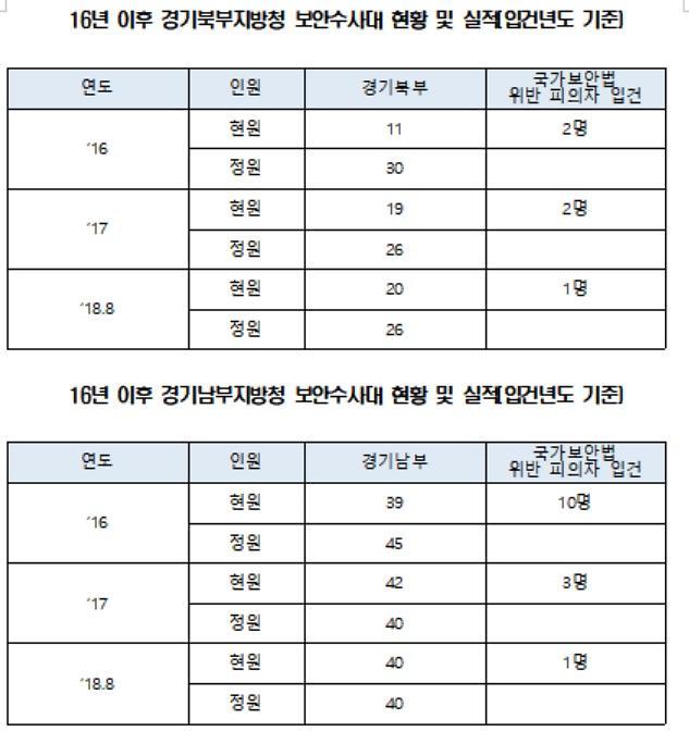 [2018 국감] 소병훈