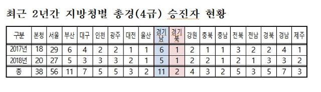 [2018 국감] 주승용