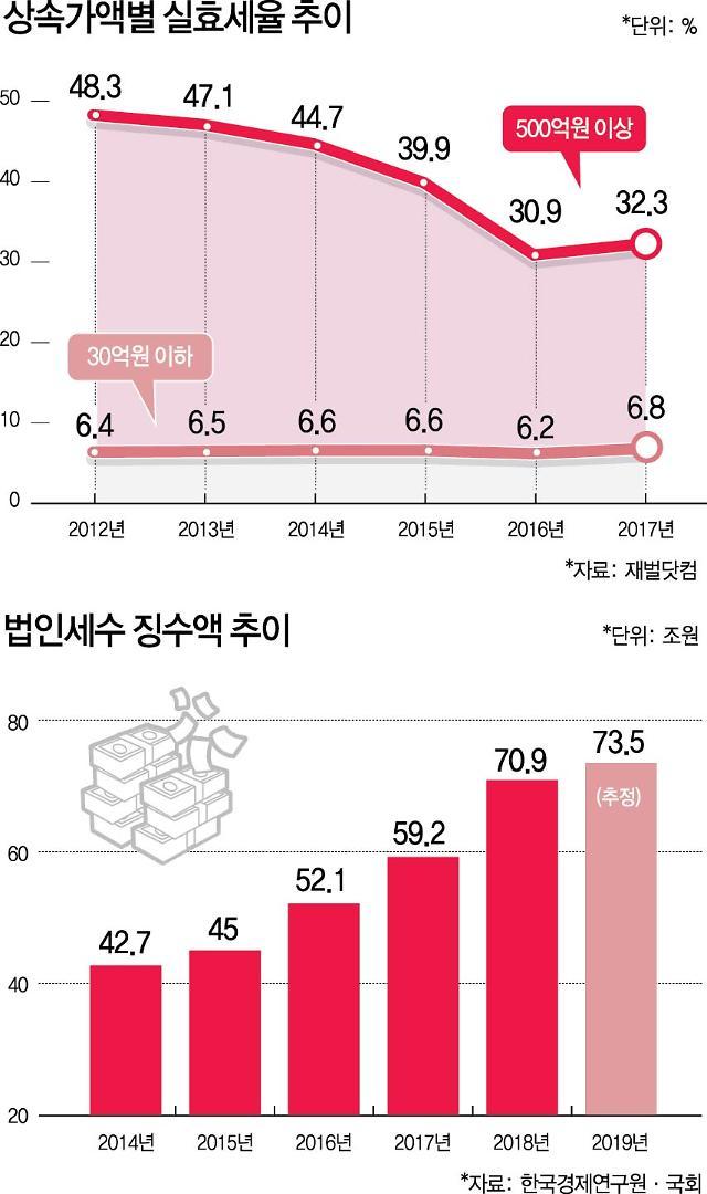 [이슈분석] [가업상속공제] 정부, 재계 요구 묵살...'증세논쟁' 본격화