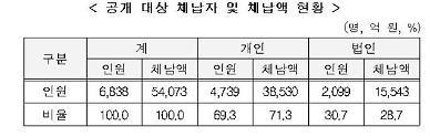 고액·상습체납자 6838명 공개…최고액은 온라인 도박업자 1632억