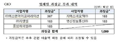S&I코퍼레이션 등 5곳, LGU+ 공사 입찰 담합 과징금 11억