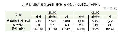 한화·CJ·효성·네이버·미래에셋 등 19곳 총수 등기이사 0