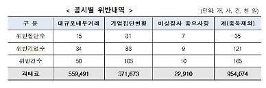효성·태영·중흥건설 등 121곳 공시의무 위반에 과태료 9.5억