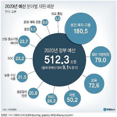 내년 예산 512.3조…국회, 복지 1조 줄이고 SOC 9000억 늘렸다