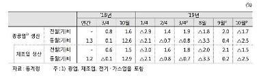 정부, 그린북서 2개월 연속 수출·건설투자가 성장 제약 진단