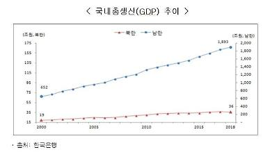 북한 GDP·GNI, 남한의 1.9% 수준…격차 계속 벌어져