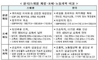 한국 저성장·복지수요 해법, 스웨덴식 구조개혁 참고해야