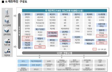 유·초·중 교육비 내역 확인한다…'K-에듀파인' 내년 1월 도입