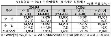 1월 1~10일 수출 전년 대비 5.3%↑…반도체 11.5% 증가