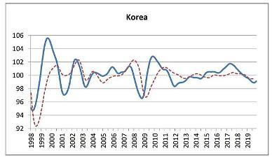 韓 OECD 경기선행지수 3개월 연속 상승…경기반등 기대감 커져