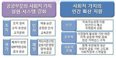 공무원 채용·승진 때 사회적 가치 평가에 반영