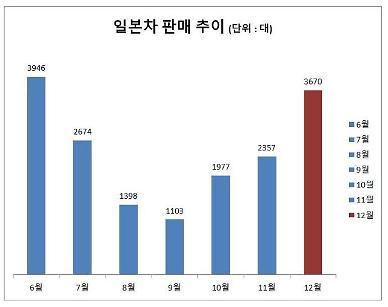 일본차 판매 불매운동 이전 수준 회복…6개월 만에 3000대 넘어