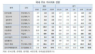 우리금융硏, 올해 성장률 2.0%→2.3% 상향…경제여건 빠르게 개선