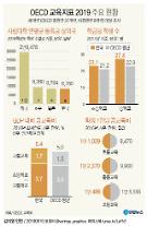 """[등록금 동결시대]②12년째 제자리…대학들 """"입학정원 줄면 더 위기"""""""