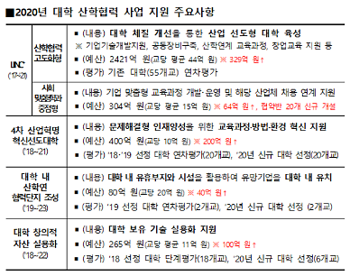 """올해 大 산학협력에 3166억원 투입…""""규제 완화한다"""""""