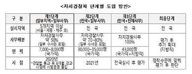 '광역단위 자치경찰제' 하반기 시행… 중앙정부 권한 지방 이양 확대