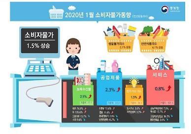 0%대 저물가 탈출…1월 소비자물가 1.5% 상승