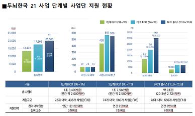 """대학 기초학문·신산업 연구에 2조9000억원 투입…""""질적 평가 확대"""""""