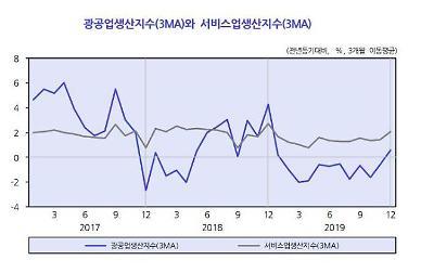 KDI 2개월 연속 경기 개선…신종 코로나 회복세 제약 우려