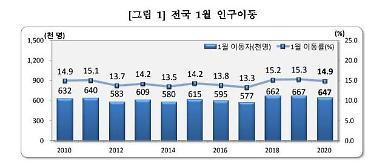 1월 서울 인구 동월기준 11년만에 순유입…강동 아파트 입주 영향
