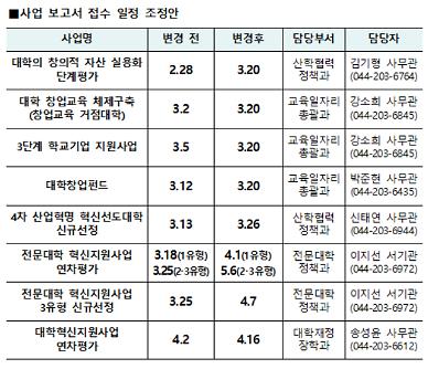 [코로나19] 교육부, 대학 지원 사업 신청기한 2~3주 연기