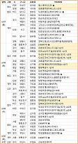 [분양캘린더] 다음주 월배라온프라이빗디엘 등 전국 5189가구