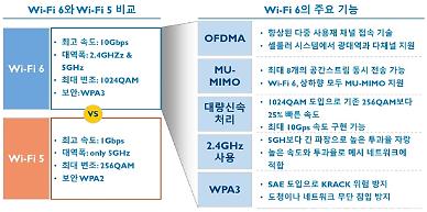 서울시, 더 빠르고 안전한 공공와이파이6 공공생활권 전역 설치