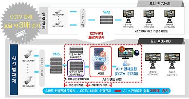인공지능으로 CCTV 고도화…강동·양천·은평구서 스마트도시서비스 시작