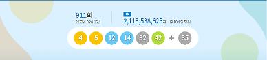 로또 911회 당첨번호 4·5·12·14·32·42…1등은 21억원(종합)