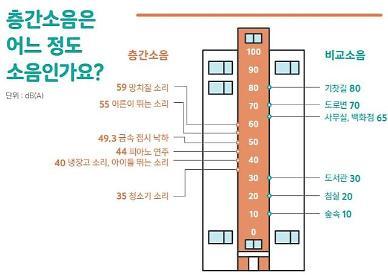 국토부, 2022년부터 공동주택 층간소음 차단 성능검증 의무화