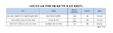 나이든 아파트 밀집지역서 새 아파트 공급 잇따라