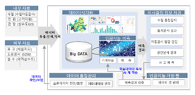 서울시, AI기반 수질관리시스템 구축…선제적 수질관리 나선다
