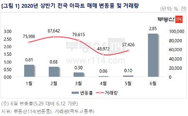 상반기 전국 아파트값, 세종·대전·수도권이 견인