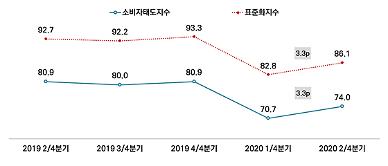 2분기 서울시민 체감 경기 3.3p 상승…주 2.3회 비대면 소비 경험