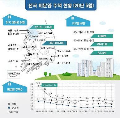 전국 미분양 주택, 1년 새 절반으로 뚝…5월 기준 3.3만호