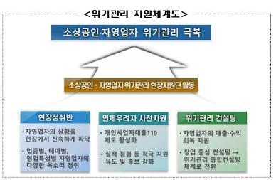 금감원, 현장지원단 설치해 소상공인·자영업자 위기관리 돕는다